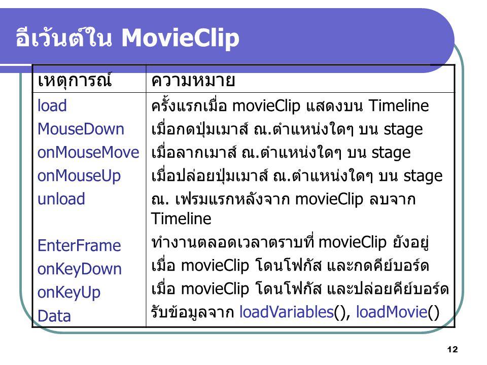 12 อีเว้นต์ใน MovieClip เหตุการณ์ความหมาย load MouseDown onMouseMove onMouseUp unload EnterFrame onKeyDown onKeyUp Data ครั้งแรกเมื่อ movieClip แสดงบน Timeline เมื่อกดปุ่มเมาส์ ณ.ตำแหน่งใดๆ บน stage เมื่อลากเมาส์ ณ.ตำแหน่งใดๆ บน stage เมื่อปล่อยปุ่มเมาส์ ณ.ตำแหน่งใดๆ บน stage ณ.