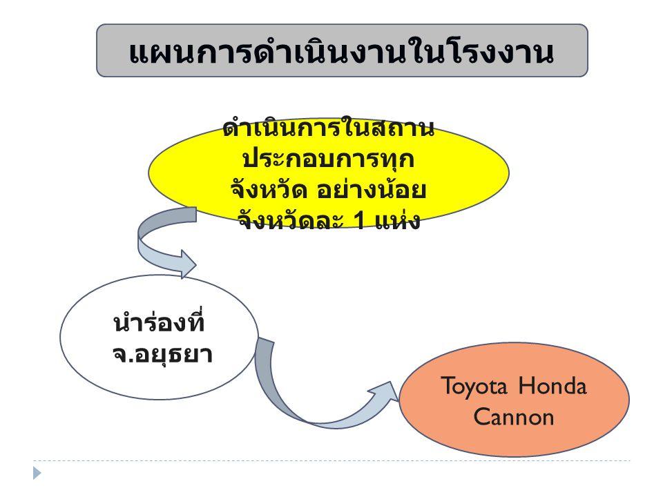 แผนการดำเนินงานในโรงงาน นำร่องที่ จ. อยุธยา ดำเนินการในสถาน ประกอบการทุก จังหวัด อย่างน้อย จังหวัดละ 1 แห่ง Toyota Honda Cannon