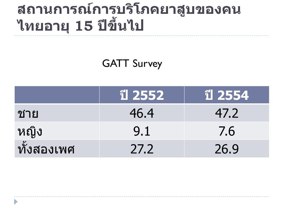 สถานการณ์การบริโภคยาสูบของคน ไทยอายุ 15 ปีขึ้นไป ปี 2552ปี 2554 ชาย46.447.2 หญิง9.17.6 ทั้งสองเพศ27.226.9 GATT Survey