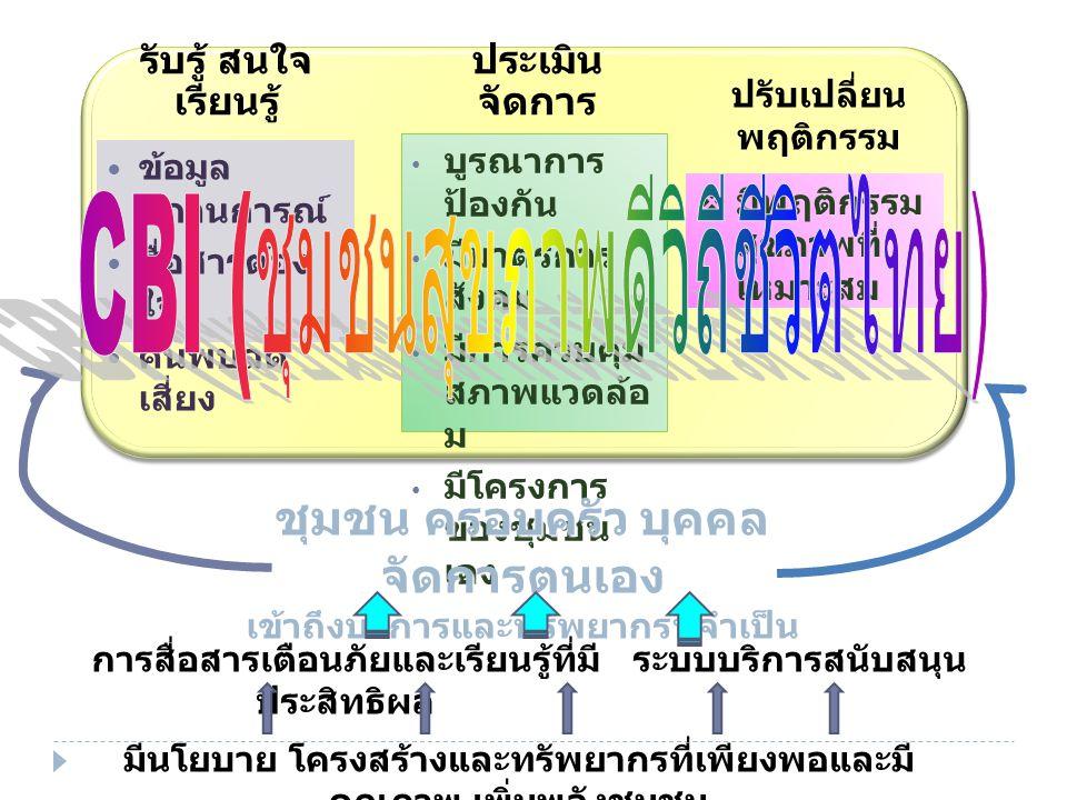 สถานการณ์การบริโภคเครื่องดื่ม แอลกอฮอล์  ประเทศไทยดื่มเครื่องดื่มแอลกอฮอล์มากเป็นอันดับ 3 ของทวีปเอเชีย (13.59 ลิตร/คน/ปี)  ทั้งสองเพศ ความชุกของการบริโภค ปี 2552 = ร้อยละ 32.0 ปี 2554 = ร้อยละ 31.5  เพศชาย ความชุกของการบริโภค ปี 2552 = ร้อยละ 54.5 ปี 2554 = ร้อยละ 53.4  เพศหญิง ความชุกของการบริโภค ปี 2552 = ร้อยละ 10.8 ปี 2554 = ร้อยละ 10.9