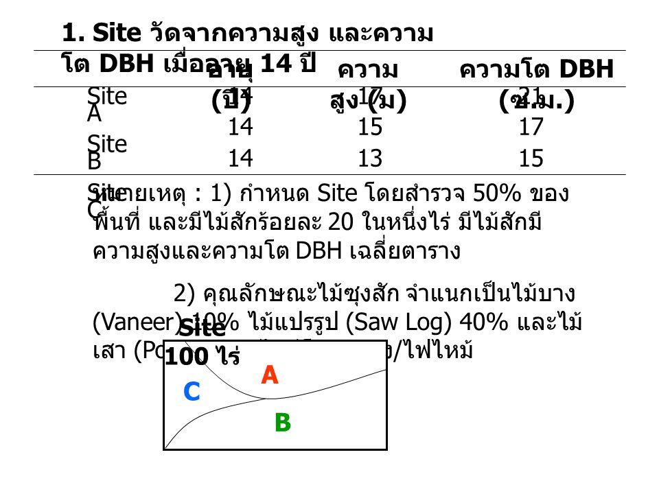 2.จำแนกตามลักษณะ คุณสมบัติของดิน ดิน ชั้น บน (0-18 ซม.) pHpH O.
