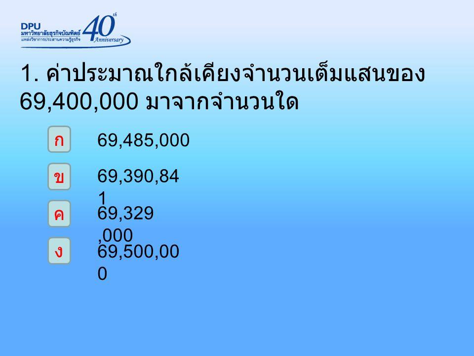 1. ค่าประมาณใกล้เคียงจำนวนเต็มแสนของ 69,400,000 มาจากจำนวนใด ก ง ค ข 69,485,000 69,390,84 1 69,329,000 69,500,00 0