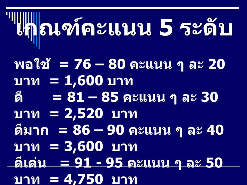 เกณฑ์คะแนน 5 ระดับ พอใช้ = 76 – 80 คะแนน ๆ ละ 20 บาท = 1,600 บาท ดี = 81 – 85 คะแนน ๆ ละ 30 บาท = 2,520 บาท ดีมาก = 86 – 90 คะแนน ๆ ละ 40 บาท = 3,600