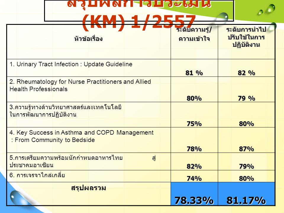 สรุปผลการประเมิน (KM) 1/2557หัวข้อเรื่อง ระดับความรู้ / ความเข้าใจ ระดับการนำไป ปรับใช้ในการ ปฏิบัติงาน 1.