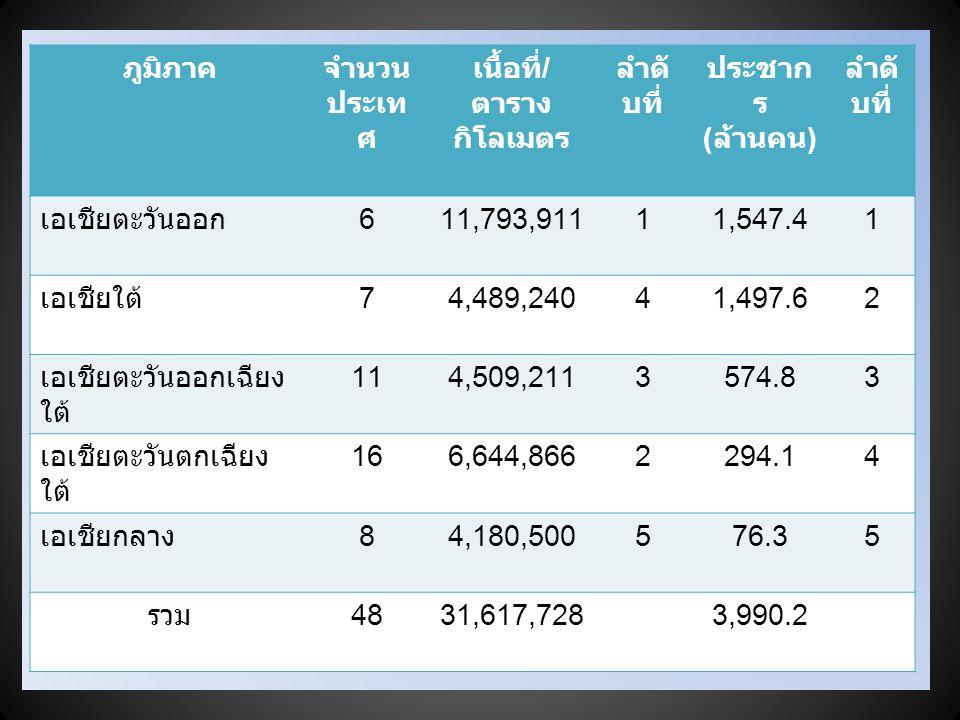 ภูมิภาคจำนวน ประเท ศ เนื้อที่ / ตาราง กิโลเมตร ลำดั บที่ ประชาก ร ( ล้านคน ) ลำดั บที่ เอเชียตะวันออก 611,793,91111,547.41 เอเชียใต้ 74,489,24041,497.