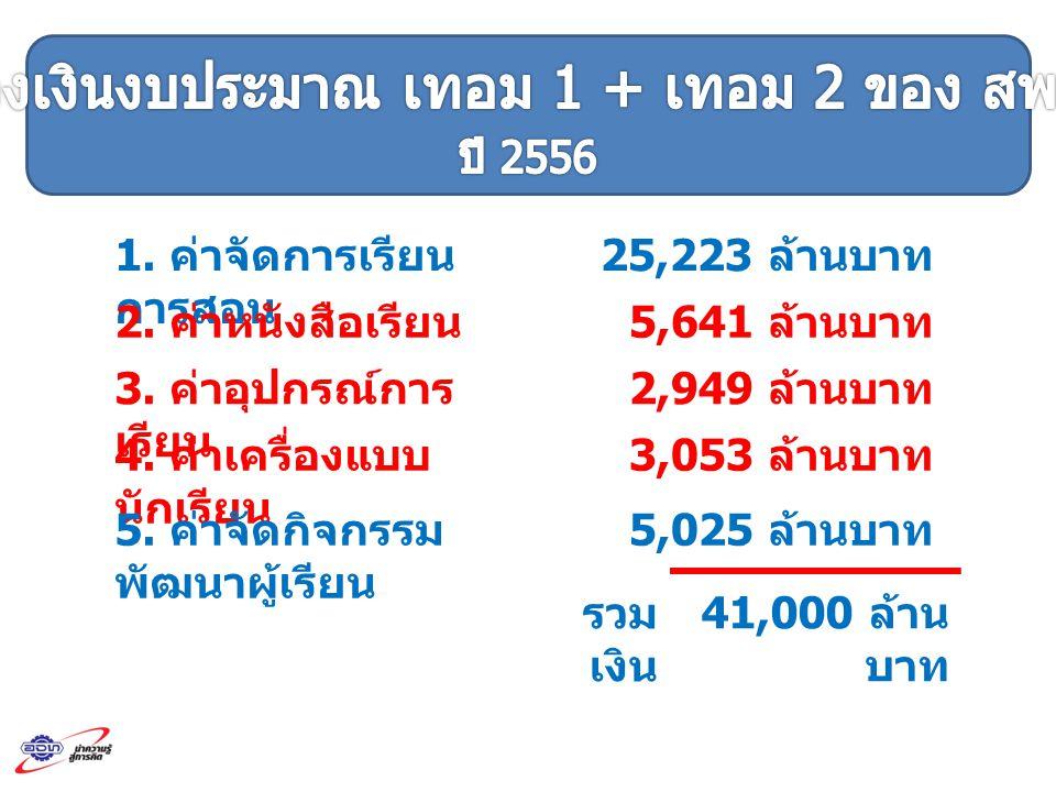 1. ค่าจัดการเรียน การสอน 25,223 ล้านบาท 2. ค่าหนังสือเรียน 5,641 ล้านบาท 3. ค่าอุปกรณ์การ เรียน 2,949 ล้านบาท 4. ค่าเครื่องแบบ นักเรียน 3,053 ล้านบาท