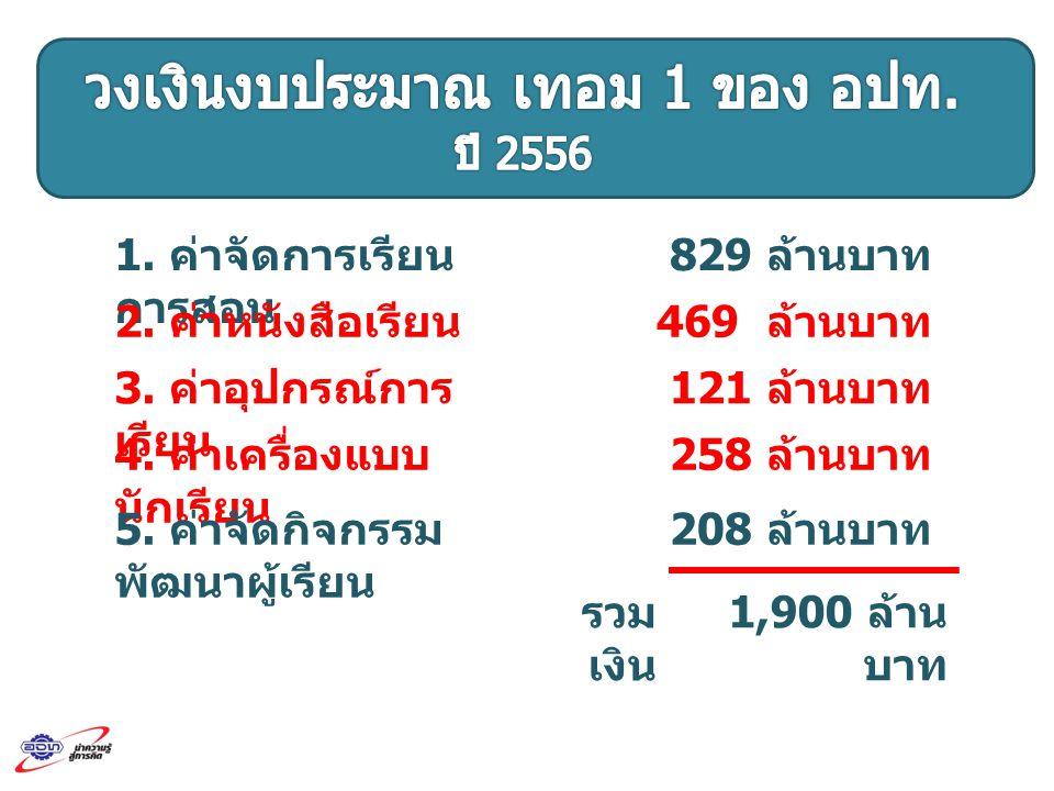 1. ค่าจัดการเรียน การสอน 829 ล้านบาท 2. ค่าหนังสือเรียน 469 ล้านบาท 3. ค่าอุปกรณ์การ เรียน 121 ล้านบาท 4. ค่าเครื่องแบบ นักเรียน 258 ล้านบาท 5. ค่าจัด