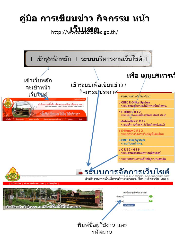 http://www.cri2.obec.go.th/ คู่มือ การเขียนข่าว กิจกรรม หน้า เว็บเขต เข้าเว็บหลัก จะเข้าหน้า เว็บไซต์ เข้าระบบเพื่อเขียนข่าว / กิจกรรม / ประกาศ พิมพ์ช