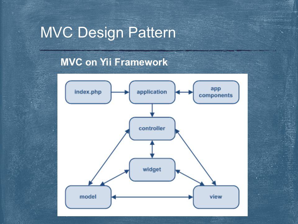 MVC on Yii Framework