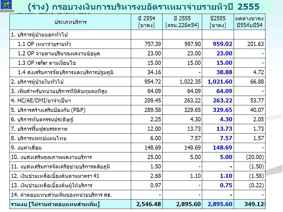 สำนักงานหลักประกันสุขภาพแห่งชาติ NATIONAL HEALTH SECURITY OFFICE สำนักงานหลักประกันสุขภาพแห่งชาติ NATIONAL HEALTH SECURITY OFFICE (ร่าง) กรอบวงเงินการบริหารงบอัตราเหมาจ่ายรายหัวปี 2555 ประเภทบริการ ปี 2554 [ขาลง] ปี 2555 [ครม.22มีค54] ปี2555 [ขาลง] ผลต่างขาลง ปี55กับปี54 1.