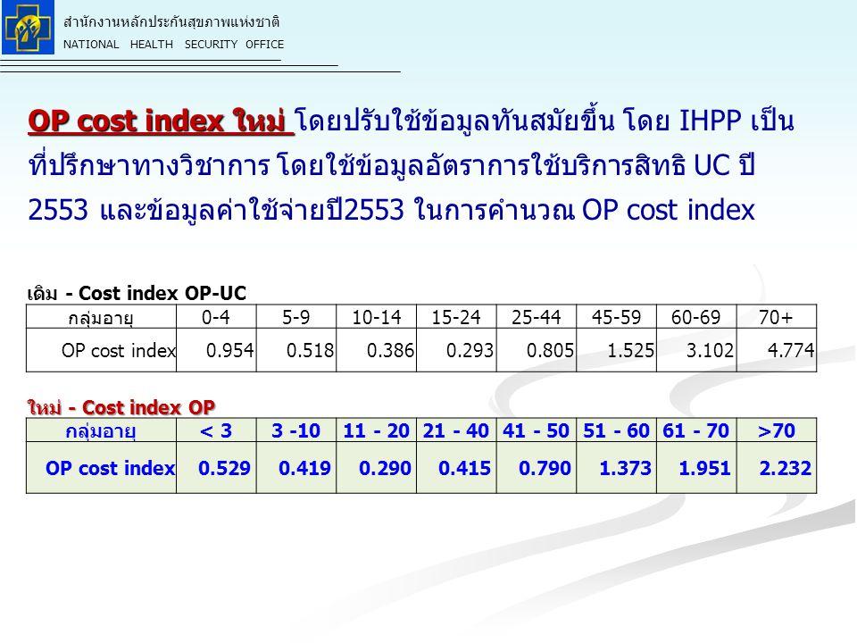 สำนักงานหลักประกันสุขภาพแห่งชาติ NATIONAL HEALTH SECURITY OFFICE OP cost index ใหม่ OP cost index ใหม่ โดยปรับใช้ข้อมูลทันสมัยขึ้น โดย IHPP เป็น ที่ปรึกษาทางวิชาการ โดยใช้ข้อมูลอัตราการใช้บริการสิทธิ UC ปี 2553 และข้อมูลค่าใช้จ่ายปี2553 ในการคำนวณ OP cost index เดิม - Cost index OP-UC กลุ่มอายุ0-45-910-1415-2425-4445-5960-6970+ OP cost index 0.954 0.518 0.386 0.293 0.805 1.525 3.102 4.774 ใหม่ - Cost index OP กลุ่มอายุ < 33 -1011 - 2021 - 4041 - 5051 - 6061 - 70>70 OP cost index 0.529 0.419 0.290 0.415 0.790 1.373 1.951 2.232