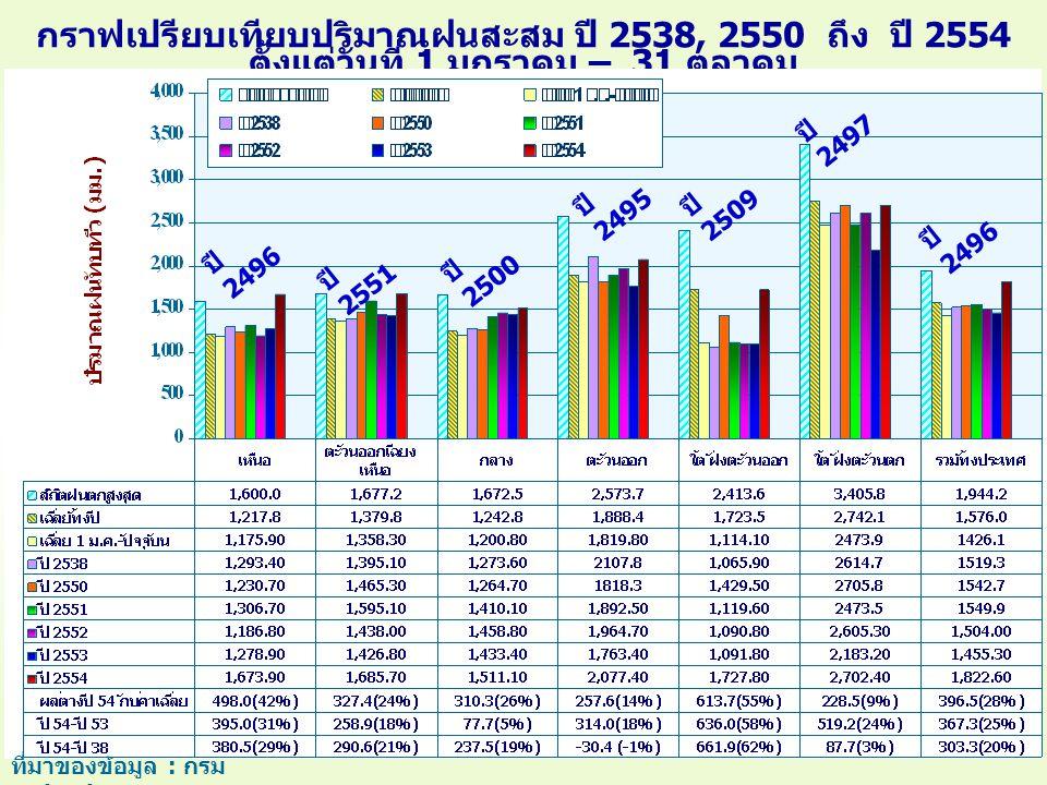 กราฟเปรียบเทียบปริมาณฝนสะสม ปี 2538, 2550 ถึง ปี 2554 ตั้งแต่วันที่ 1 มกราคม – 31 ตุลาคม ที่มาของข้อมูล : กรม อุตุนิยมวิทยา ปี 2496 ปี 2551 ปี 2500 ปี