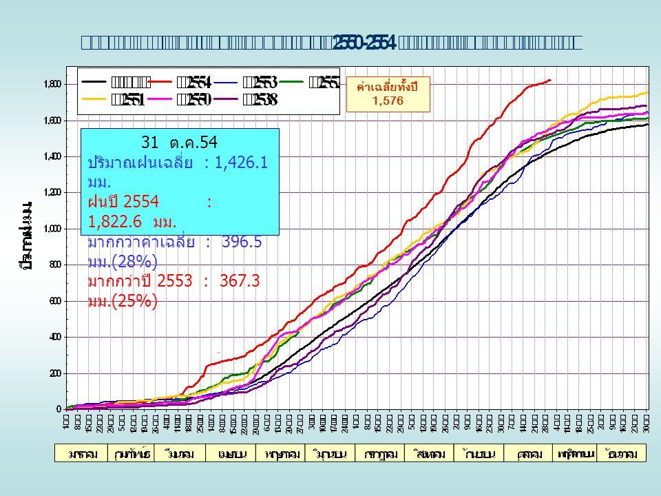 ค่าเฉลี่ยทั้งปี 1,576 31 ต. ค.54 ปริมาณฝนเฉลี่ย : 1,426.1 มม. ฝนปี 2554 : 1,822.6 มม. มากกว่าค่าเฉลี่ย : 396.5 มม.(28%) มากกว่าปี 2553 : 367.3 มม.(25%