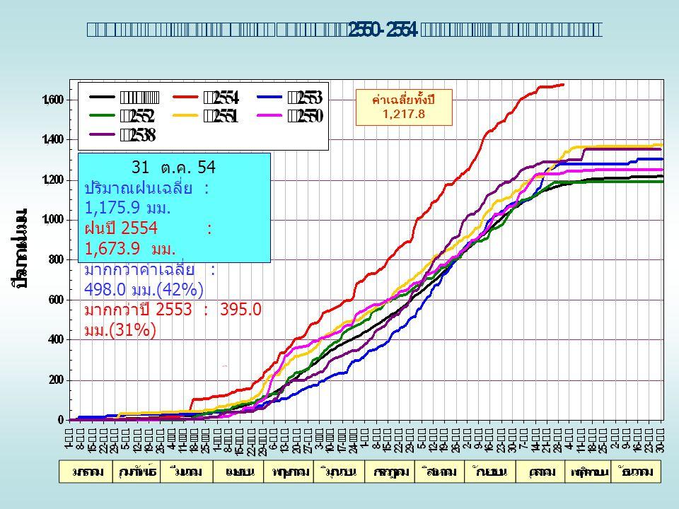 ค่าเฉลี่ยทั้งปี 1,217.8 31 ต. ค. 54 ปริมาณฝนเฉลี่ย : 1,175.9 มม. ฝนปี 2554 : 1,673.9 มม. มากกว่าค่าเฉลี่ย : 498.0 มม.(42%) มากกว่าปี 2553 : 395.0 มม.(