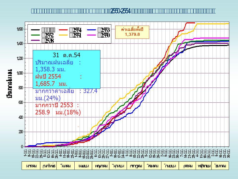 ค่าเฉลี่ยทั้งปี 1,379.8 31 ต. ค.54 ปริมาณฝนเฉลี่ย : 1,358.3 มม. ฝนปี 2554 : 1,685.7 มม. มากกว่าค่าเฉลี่ย : 327.4 มม.(24%) มากกว่าปี 2553 : 258.9 มม.(1