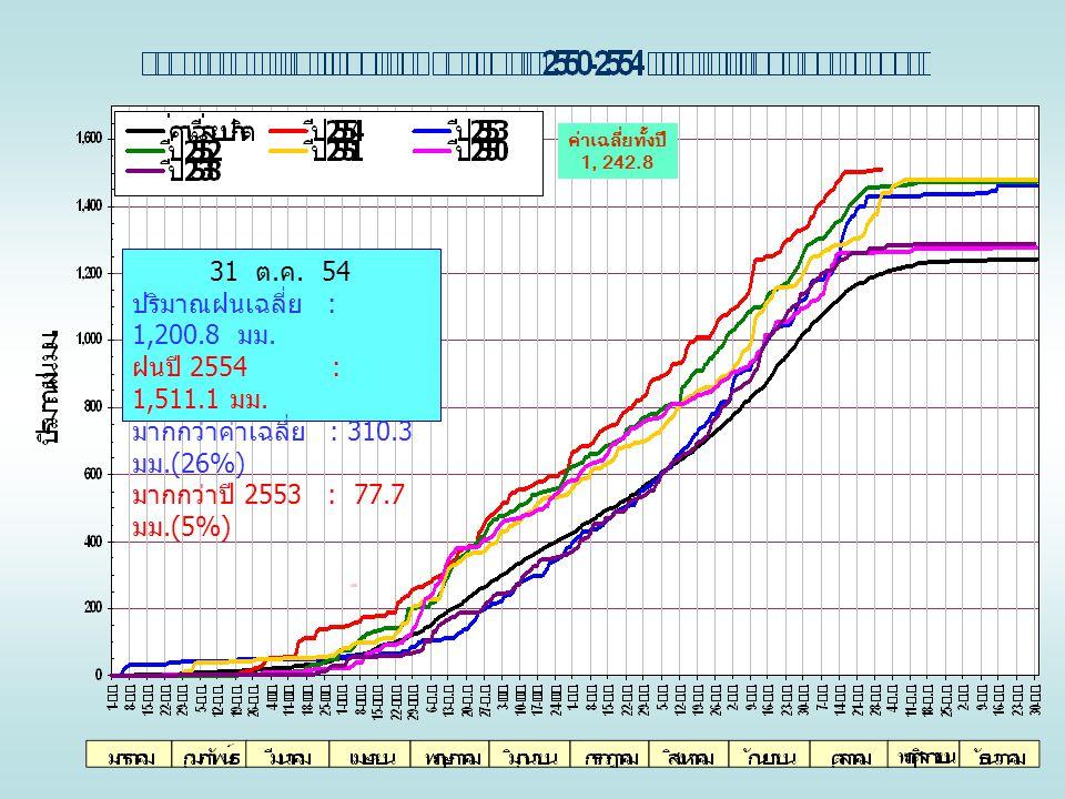 ค่าเฉลี่ยทั้งปี 1, 242.8 31 ต. ค. 54 ปริมาณฝนเฉลี่ย : 1,200.8 มม. ฝนปี 2554 : 1,511.1 มม. มากกว่าค่าเฉลี่ย : 310.3 มม.(26%) มากกว่าปี 2553 : 77.7 มม.(