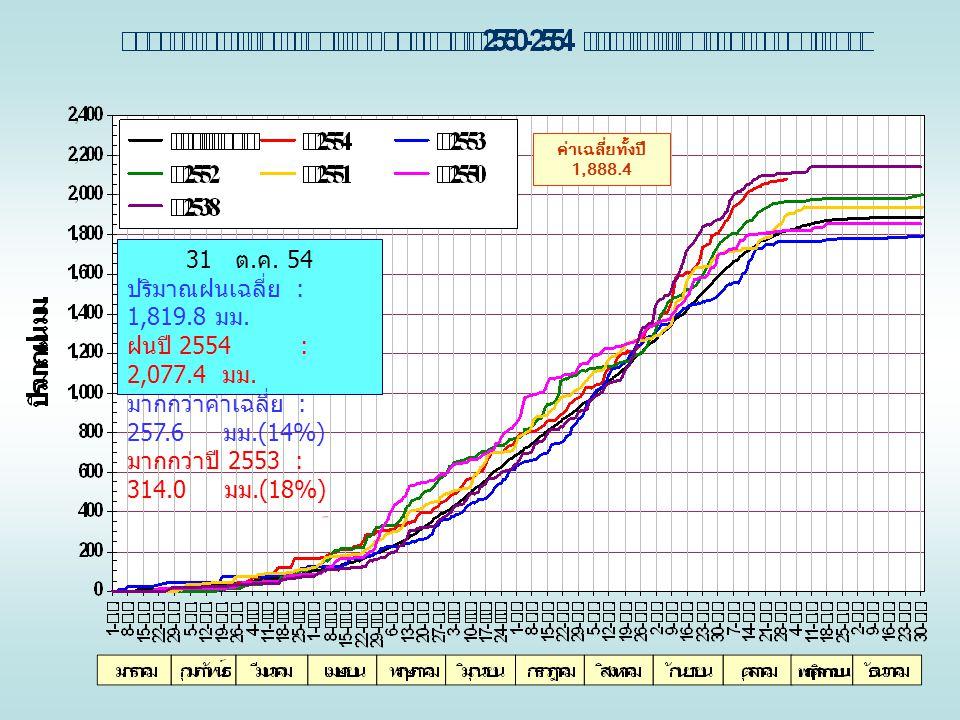ค่าเฉลี่ยทั้งปี 1,888.4 31 ต. ค. 54 ปริมาณฝนเฉลี่ย : 1,819.8 มม. ฝนปี 2554 : 2,077.4 มม. มากกว่าค่าเฉลี่ย : 257.6 มม.(14%) มากกว่าปี 2553 : 314.0 มม.(