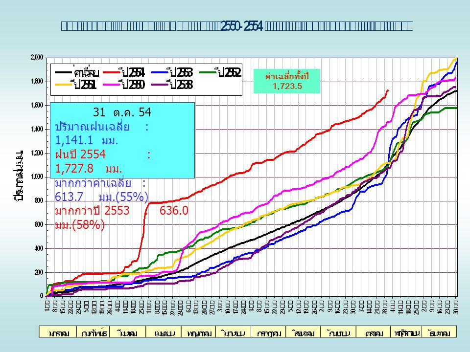 ค่าเฉลี่ยทั้งปี 1,723.5 31 ต. ค. 54 ปริมาณฝนเฉลี่ย : 1,141.1 มม. ฝนปี 2554 : 1,727.8 มม. มากกว่าค่าเฉลี่ย : 613.7 มม.(55%) มากกว่าปี 2553 : 636.0 มม.(