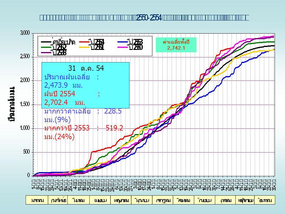 ค่าเฉลี่ยทั้งปี 2,742.1 31 ต. ค. 54 ปริมาณฝนเฉลี่ย : 2,473.9 มม. ฝนปี 2554 : 2,702.4 มม. มากกว่าค่าเฉลี่ย : 228.5 มม.(9%) มากกว่าปี 2553 : 519.2 มม.(2