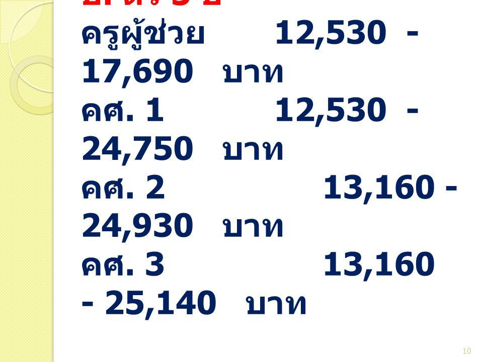 ป. ตรี 5 ปี ครูผู้ช่วย 12,530 - 17,690 บาท คศ. 112,530 - 24,750 บาท คศ. 2 13,160 - 24,930 บาท คศ. 3 13,160 - 25,140 บาท 10