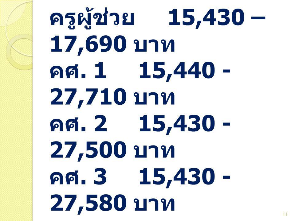 ป. โททั่วไป ครูผู้ช่วย 15,430 – 17,690 บาท คศ. 115,440 - 27,710 บาท คศ. 215,430 - 27,500 บาท คศ. 315,430 - 27,580 บาท 11