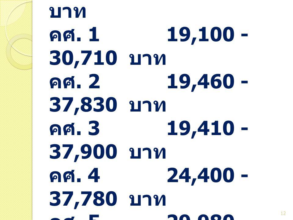 ป. เอก ครูผู้ช่วย 17,690 บาท คศ. 119,100 - 30,710 บาท คศ. 219,460 - 37,830 บาท คศ. 319,410 - 37,900 บาท คศ. 424,400 - 37,780 บาท คศ. 529,980 - 37,240