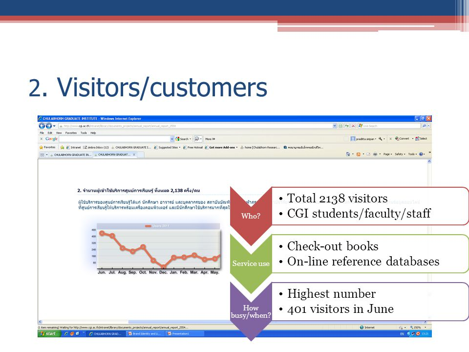 2. Visitors/customers Who? Total 2138 visitors CGI students/faculty/staff Service use Check-out books On-line reference databases How busy/when? Highe
