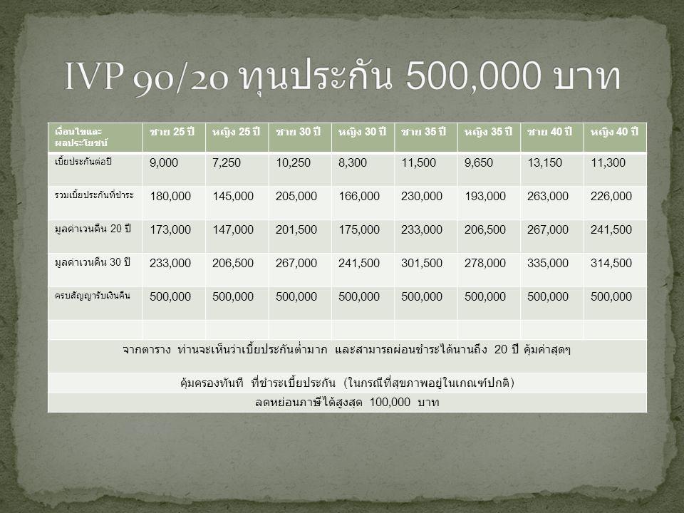 เงื่อนไขและ ผลประโยชน์ ชาย 25 ปีหญิง 25 ปีชาย 30 ปีหญิง 30 ปีชาย 35 ปีหญิง 35 ปีชาย 40 ปีหญิง 40 ปี เบี้ยประกันต่อปี 9,0007,25010,2508,30011,5009,6501