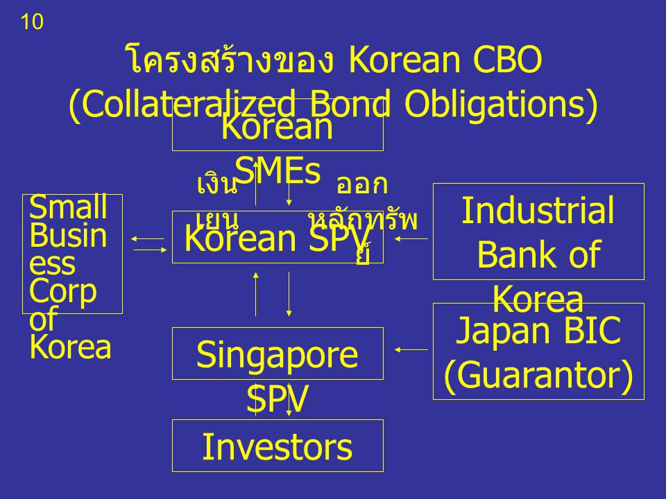 10 โครงสร้างของ Korean CBO (Collateralized Bond Obligations) Korean SMEs Korean SPV Singapore SPV Investors Industrial Bank of Korea Japan BIC (Guarantor) Small Busin ess Corp of Korea เงิน เยน ออก หลักทรัพ ย์