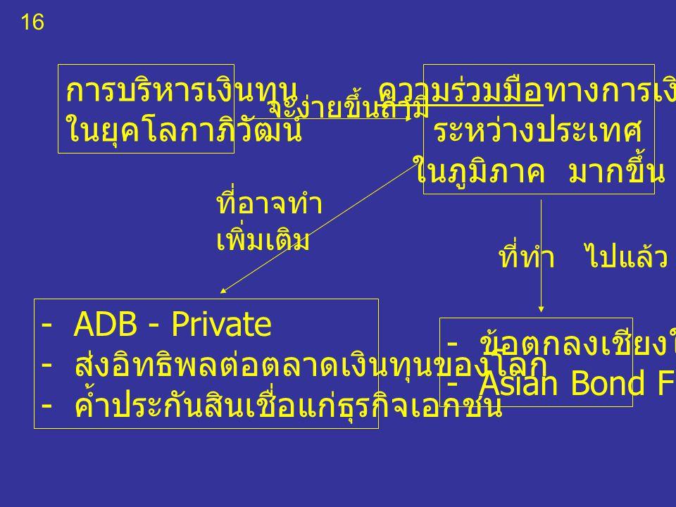 16 การบริหารเงินทุน ในยุคโลกาภิวัฒน์ ความร่วมมือทางการเงิน ระหว่างประเทศ ในภูมิภาค มากขึ้น - ข้อตกลงเชียงใหม่ - Asian Bond Fund - ADB - Private - ส่งอิทธิพลต่อตลาดเงินทุนของโลก - ค้ำประกันสินเชื่อแก่ธุรกิจเอกชน จะง่ายขึ้นถ้ามี ที่อาจทำ เพิ่มเติม ที่ทำ ไปแล้ว