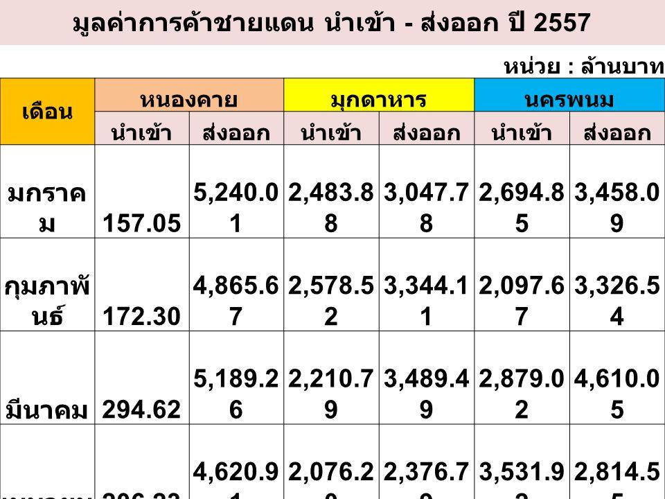 มูลค่าการค้าชายแดน นำเข้า - ส่งออก ปี 2557 หน่วย : ล้านบาท เดือน หนองคายมุกดาหารนครพนม นำเข้าส่งออกนำเข้าส่งออกนำเข้าส่งออก มกราค ม 157.05 5,240.0 1 2,483.8 8 3,047.7 8 2,694.8 5 3,458.0 9 กุมภาพั นธ์ 172.30 4,865.6 7 2,578.5 2 3,344.1 1 2,097.6 7 3,326.5 4 มีนาคม 294.62 5,189.2 6 2,210.7 9 3,489.4 9 2,879.0 2 4,610.0 5 เมษายน 206.23 4,620.9 1 2,076.2 0 2,376.7 9 3,531.9 2 2,814.5 5 พฤษภา คม 221.94 5,254.0 8 2,187.0 3 3,557.6 9 4,299.4 8 2,727.8 1 มิถุนาย น 249.59 5,072.6 8 2,297.2 0 3,164.6 2 4,397.5 5 2,867.4 4 กรกฎา คม 686.07 4,444.4 1 2,957.8 2 3,856.8 8 2,793.1 8 3,267.5 3 สิงหาค ม 301.21 4,320.7 5 2,895.9 0 3,257.6 3 2,837.9 5 3,605.0 0 รวม 2,288.9 9 39,007.