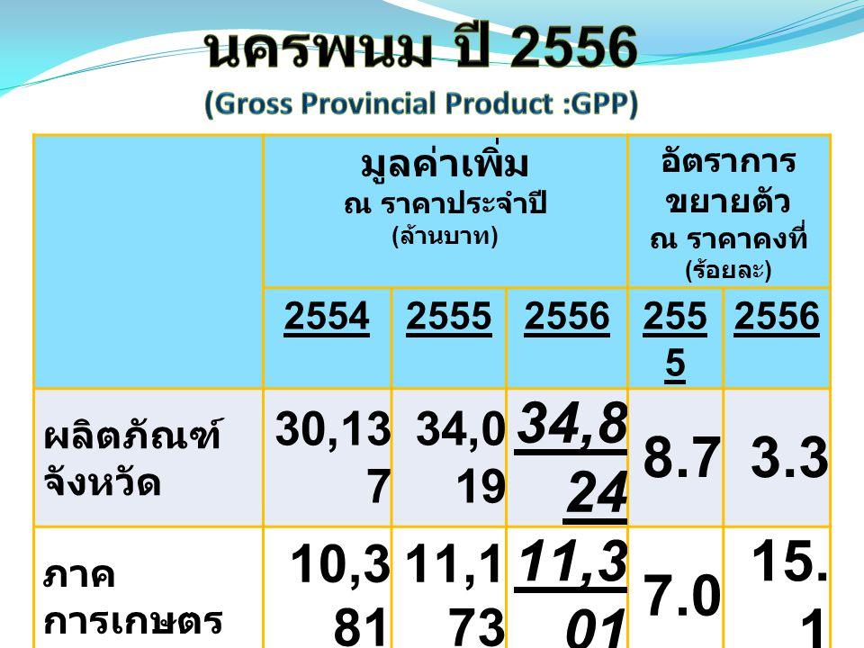 มูลค่าเพิ่ม ณ ราคาประจำปี ( ล้านบาท ) อัตราการ ขยายตัว ณ ราคาคงที่ ( ร้อยละ ) 255425552556255 5 2556 ผลิตภัณฑ์ จังหวัด 30,13 7 34,0 19 34,8 24 8.73.3 ภาค การเกษตร 10,3 81 11,1 73 11,3 01 7.0 15.