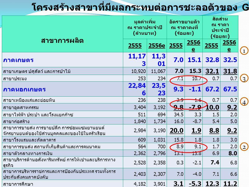 สาขาการผลิต มูลค่าเพิ่ม ณ ราคาประจำปี ( ล้านบาท ) อัตราขยายตัว ณ ราคาคงที่ ( ร้อยละ ) สัดส่วน ณ ราคา ประจำปี ( ร้อยละ ) 25552556e2555 2556 e 2555 2556 e ภาคเกษตร 11,17 3 11,3 01 7.015.132.832.5 สาขาเกษตร ปศุสัตว์ และการป่าไม้ 10,92011,067 7.015.3 32.131.8 สาขาประมง 2532347.110.70.7 ภาคนอกเกษตร 22,84 6 23,5 23 9.3-1.167.267.5 สาขาเหมืองแร่และย่อยหิน 2362383.91.60.7 สาขาอุตสาหกรรม 3,4043,192 9.8-7.910.09.2 สาขาไฟฟ้า ประปา และโรงแยกก๊าซ 51169434.53.31.52.0 สาขาก่อสร้าง 1,8401,73416.0-8.75.45.0 สาขาการขายส่ง การขายปลีก การซ่อมแซมยานยนต์ จักรยานยนต์ของใช้ส่วนบุคคลและของใช้ในครัวเรือน 2,9843,190 20.01.98.89.2 สาขาโรงแรมและภัตตาคาร 6091,03115.81.8 3.0 สาขาการขนส่ง สถานที่เก็บสินค้าและการคมนาคม 5647008.99.11.72.0 สาขาตัวกลางทางการเงิน 2,3622,79613.113.86.9 8.0 สาขาบริการด้านอสังหาริมทรัพย์ การให้เช่าและบริการทาง ธุรกิจ 2,5282,3580.3-2.1 7.4 6.8 สาขาการบริหารราชการและการป้องกันประเทศ รวมทั้งการ ประกันสังคมภาคบังคับ 2,4032,3077.0-4.07.16.6 สาขาการศึกษา 4,1823,901 3.1-5.312.311.2 สาขาการบริการด้านสุขภาพและสังคม 1,0871,1991.010.33.23.4 สาขาการให้บริการด้านชุมชน สังคมและบริการส่วนบุคคลอื่นๆ 1011370.921.60.30.4 สาขาลูกจ้างในครัวเรือนส่วนบุคคล 3646252.0-47.10.1 Gross Provincial Product (GPP) 34,01 9 34,8 24 8.73.3 100.