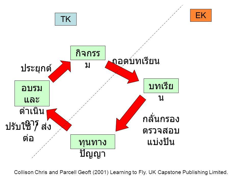 TK EK กิจกรร ม อบรม และ ดำเนิน การ ทุนทาง ปัญญา Collison Chris and Parcell Geoft (2001) Learning to Fly. UK Capstone Publishing Limited. บทเรีย น ถอดบ