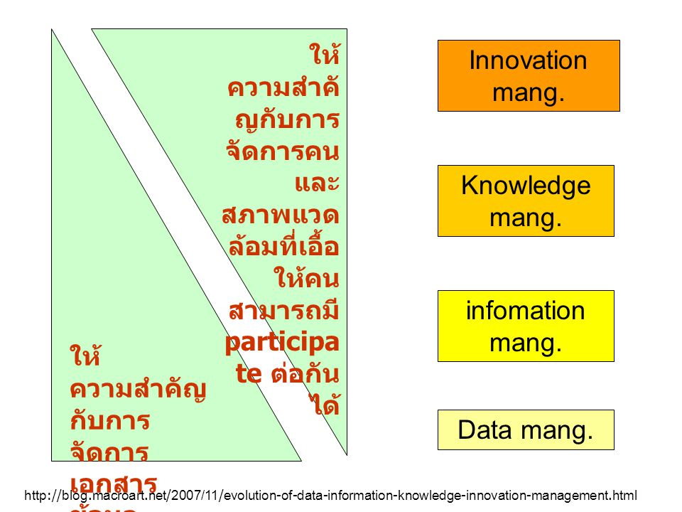 Data mang.infomation mang. Knowledge mang. Innovation mang.