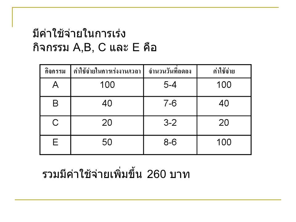 มีค่าใช้จ่ายในการเร่ง กิจกรรม A,B, C และ E คือ รวมมีค่าใช้จ่ายเพิ่มขึ้น 260 บาท