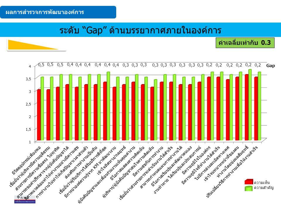 ระดับ Gap จากมากไปน้อย ระดับ Gap ด้านบรรยากาศภายในองค์การ ค่าเฉลี่ยเท่ากับ 0.3 ผลการสำรวจการพัฒนาองค์การ 35 ความเห็น ความสำคัญ Gap