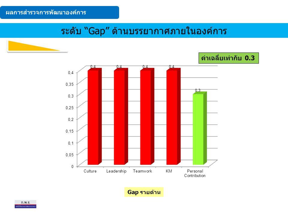 """ระดับ Gap จากมากไปน้อย ระดับ """"Gap"""" ด้านบรรยากาศภายในองค์การ Gap รายด้าน ค่าเฉลี่ยเท่ากับ 0.3 ผลการสำรวจการพัฒนาองค์การ 36"""