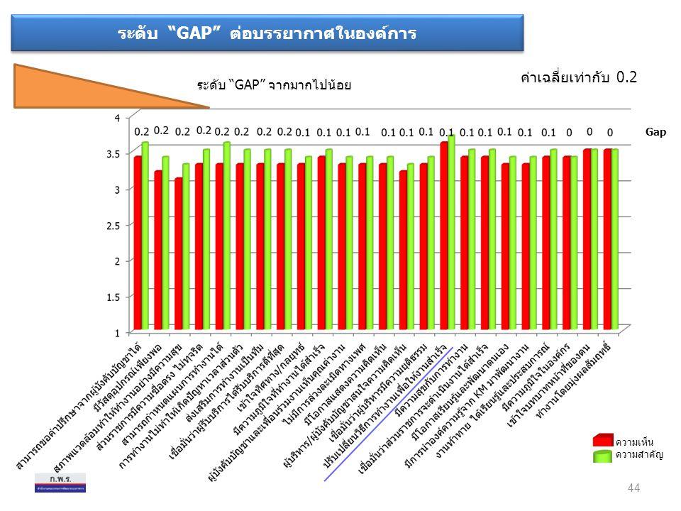 """ระดับ """"GAP"""" ต่อบรรยากาศในองค์การ ระดับ """"GAP"""" จากมากไปน้อย ค่าเฉลี่ยเท่ากับ 0.2 44 ความเห็น ความสำคัญ Gap"""