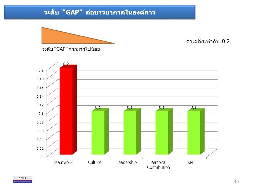 ระดับ GAP จากมากไปน้อย ค่าเฉลี่ยเท่ากับ 0.2 45 ระดับ GAP ต่อบรรยากาศในองค์การ