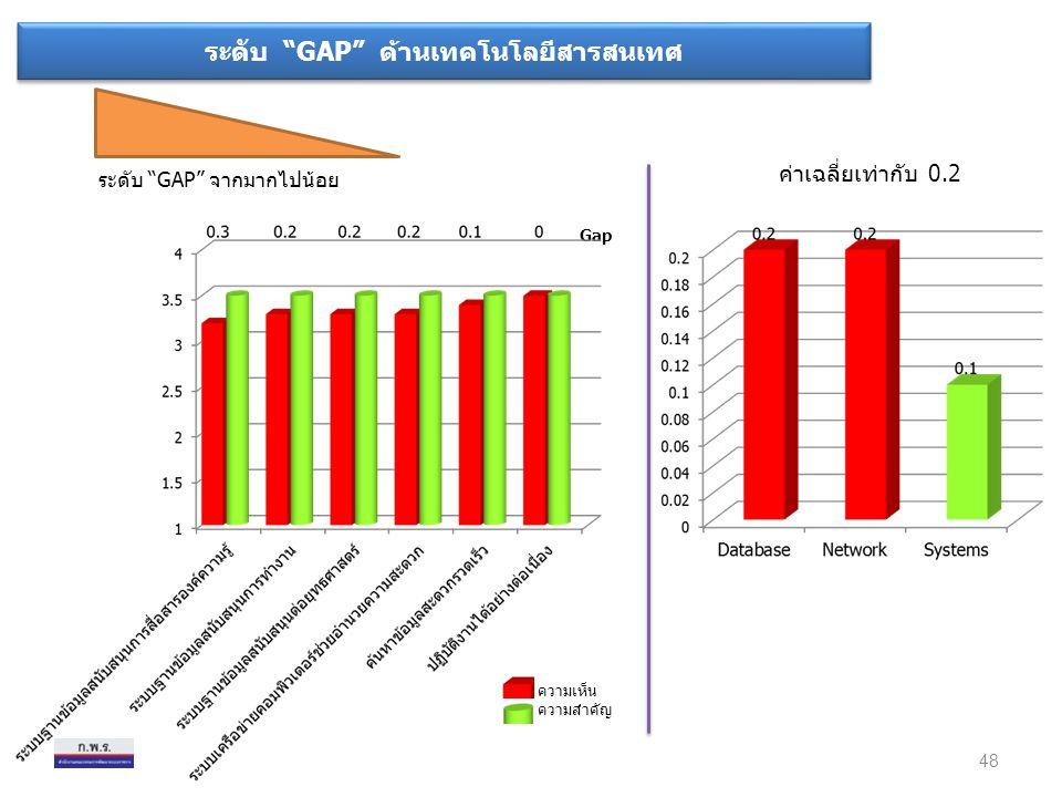"""ระดับ """"GAP"""" ด้านเทคโนโลยีสารสนเทศ ระดับ """"GAP"""" จากมากไปน้อย ค่าเฉลี่ยเท่ากับ 0.2 48 ความเห็น ความสำคัญ Gap"""