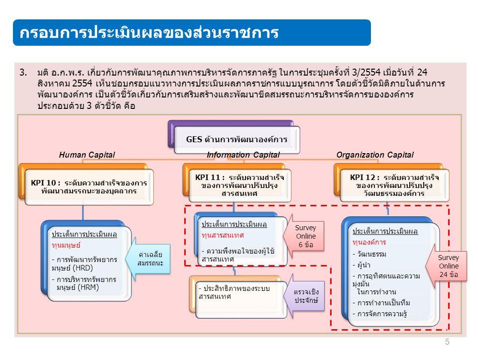 1.ส่วนราชการสำรวจ Organization Climate Survey จากบุคลากร (ข้าราชการ) ทั่วทั้งองค์กร 2.