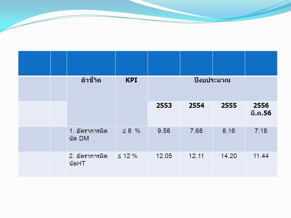 ตัวชี้วัด KPI ปีงบประมาณ 2553255425552556 มี. ค.56 1. อัตราการผิด นัด DM ≤ 8 %9.587.688.167.18 2. อัตราการผิด นัด HT ≤ 12 %12.0512.1114.2011.44