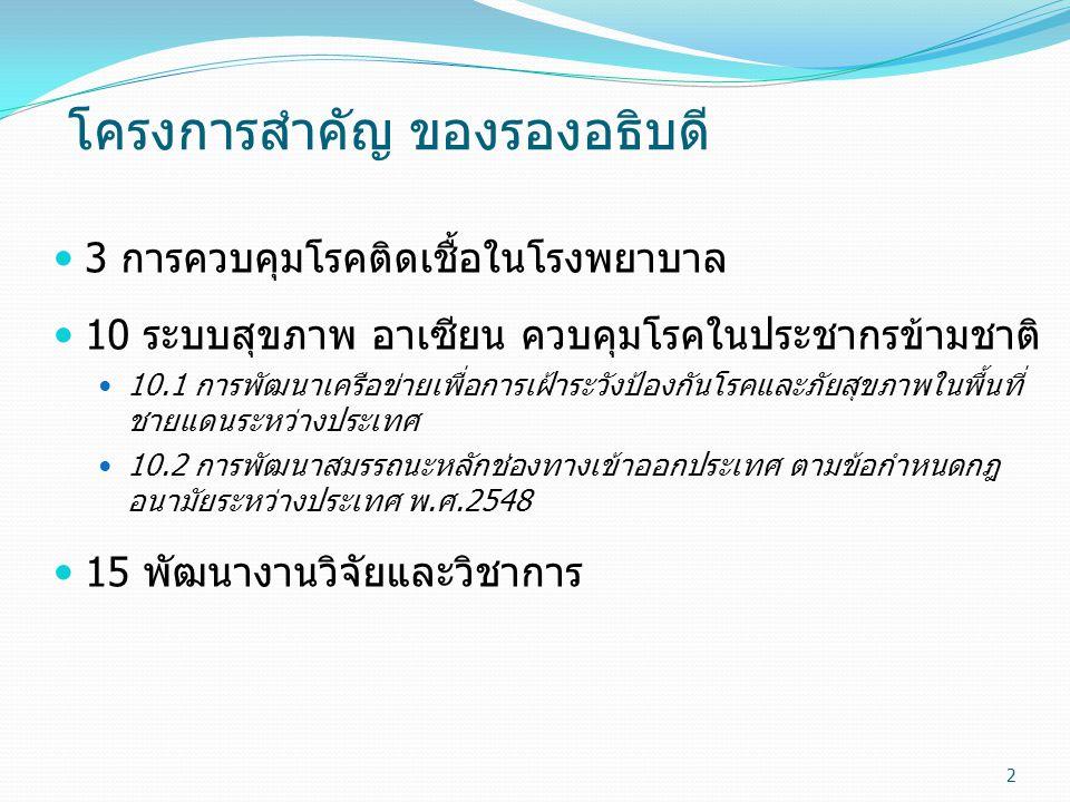 โครงการสำคัญ ของรองอธิบดี 3 การควบคุมโรคติดเชื้อในโรงพยาบาล 10 ระบบสุขภาพ อาเซียน ควบคุมโรคในประชากรข้ามชาติ 10.1 การพัฒนาเครือข่ายเพื่อการเฝ้าระวังป้