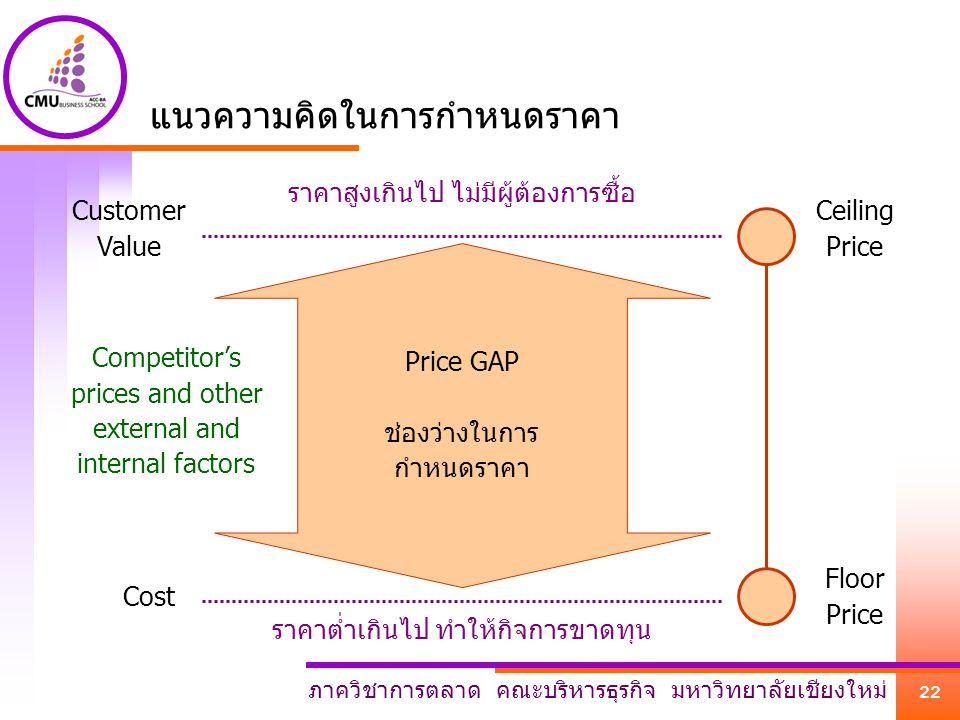 ภาควิชาการตลาด คณะบริหารธุรกิจ มหาวิทยาลัยเชียงใหม่ 22 แนวความคิดในการกำหนดราคา Ceiling Price Floor Price Customer Value Cost Price GAP ช่องว่างในการ