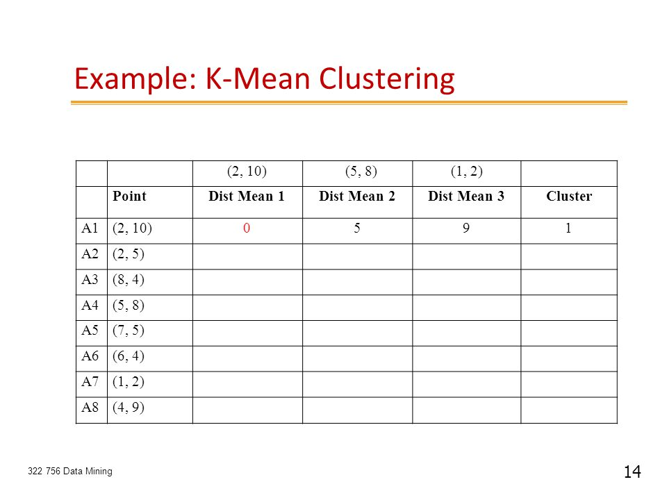 14 322 756 Data Mining Example: K-Mean Clustering (2, 10) (5, 8)(1, 2) PointDist Mean 1Dist Mean 2Dist Mean 3Cluster A1(2, 10)0591 A2(2, 5) A3(8, 4) A