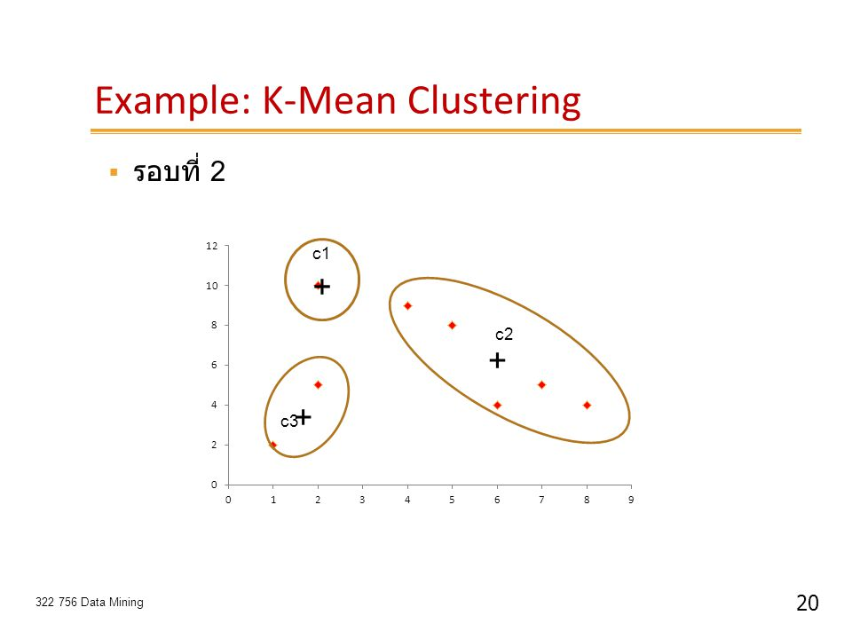 20 322 756 Data Mining Example: K-Mean Clustering + + c1 c2 c3 +  รอบที่ 2