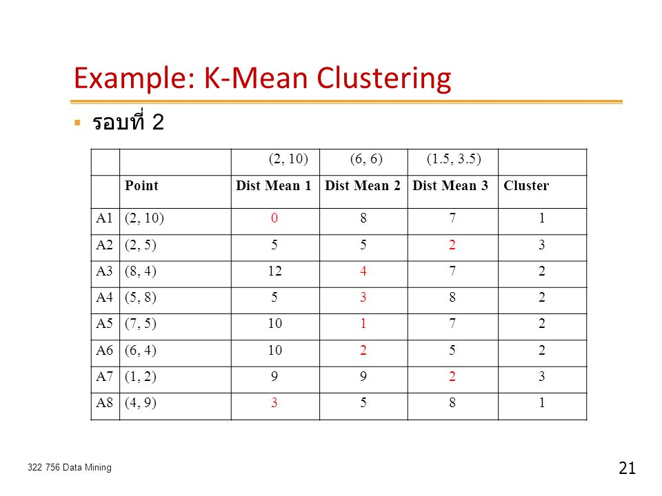 21 322 756 Data Mining Example: K-Mean Clustering  รอบที่ 2 (2, 10) (6, 6) (1.5, 3.5) PointDist Mean 1Dist Mean 2Dist Mean 3Cluster A1(2, 10)0871 A2(