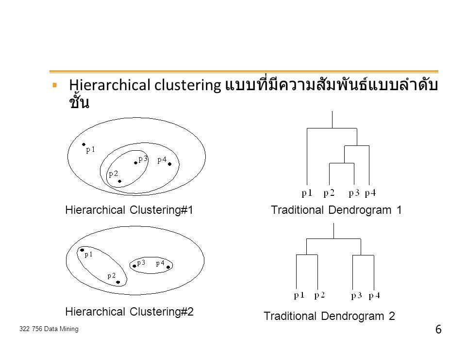 6 322 756 Data Mining  Hierarchical clustering แบบที่มีความสัมพันธ์แบบลำดับ ชั้น Hierarchical Clustering#1 Hierarchical Clustering#2 Traditional Dend