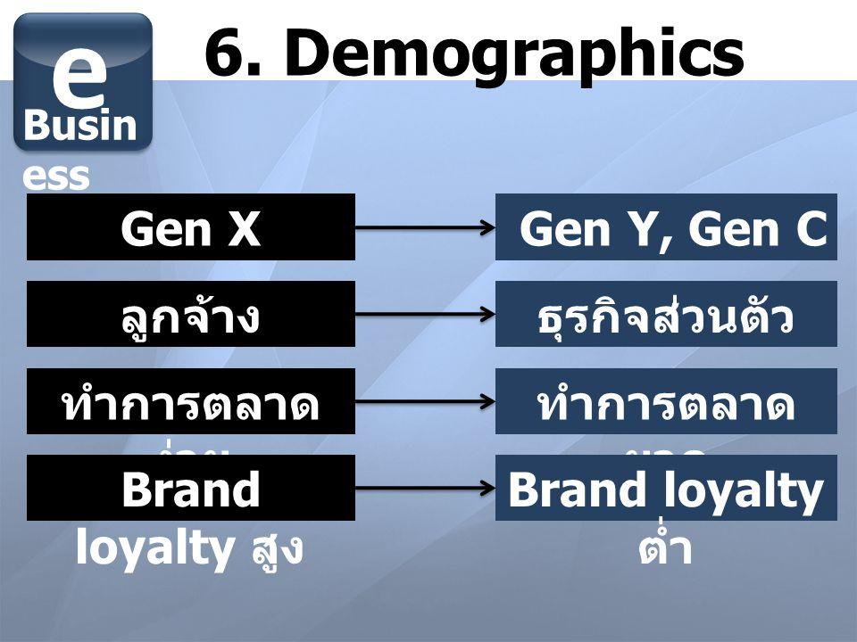 6. Demographics e Busin ess ลูกจ้างธุรกิจส่วนตัว Gen X Gen Y, Gen C ทำการตลาด ง่าย ทำการตลาด ยาก Brand loyalty สูง Brand loyalty ต่ำ